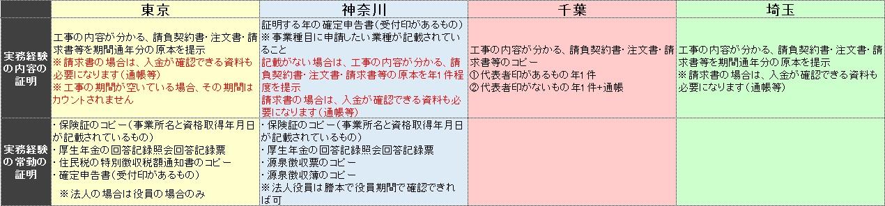 建設業 都道府県別資料比較表